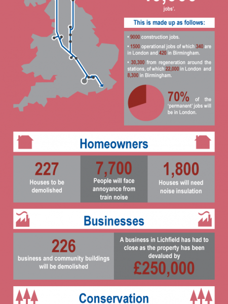 The HS2 - How It Will Affect You Infographic