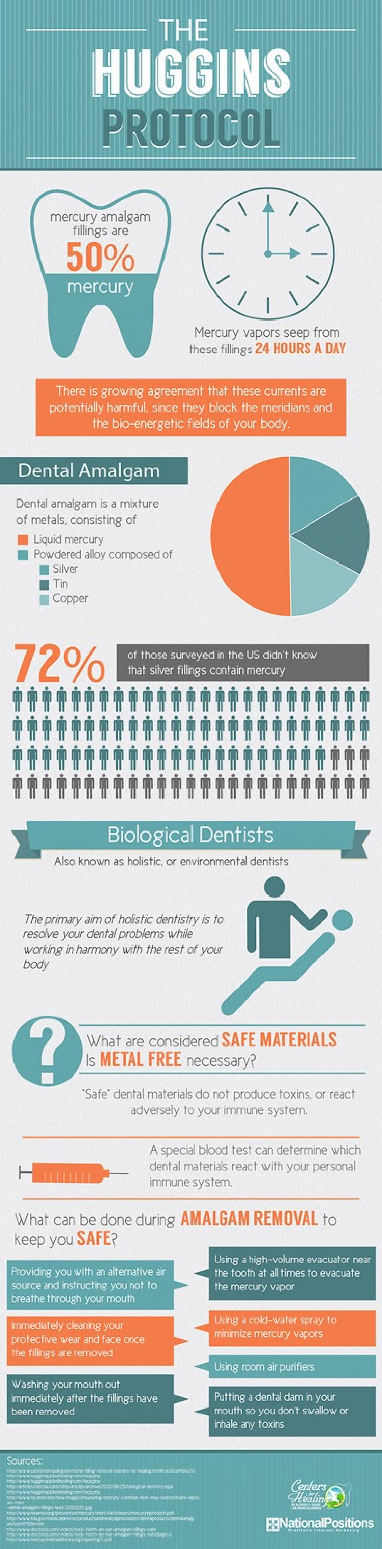 The Huggins Protocol - Why Mercury Amalgam Fillings Are Harmful And Should Be Removed Infographic