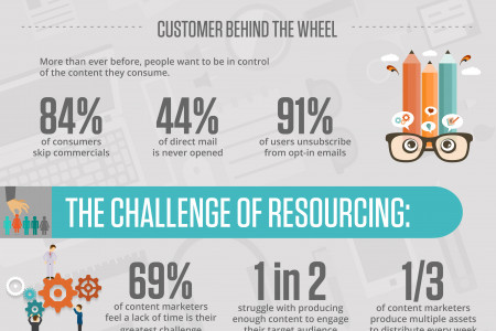 The Human Factor in Content Marketing Infographic
