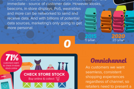 The I to T of retail's IoT Infographic