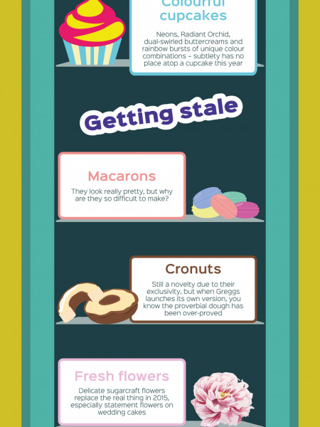 The Icing on the Cake: Baking Trends 2015 Infographic