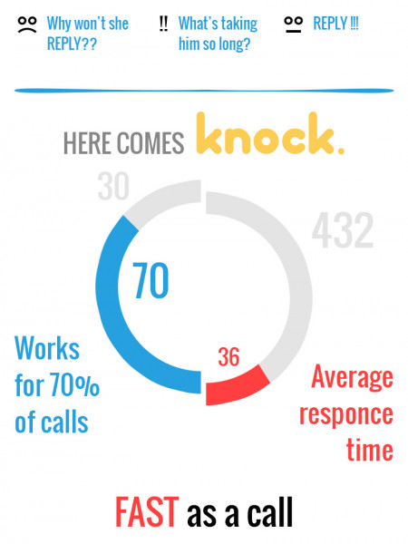 The Idea behind Knock- The app to replace Status calls Infographic