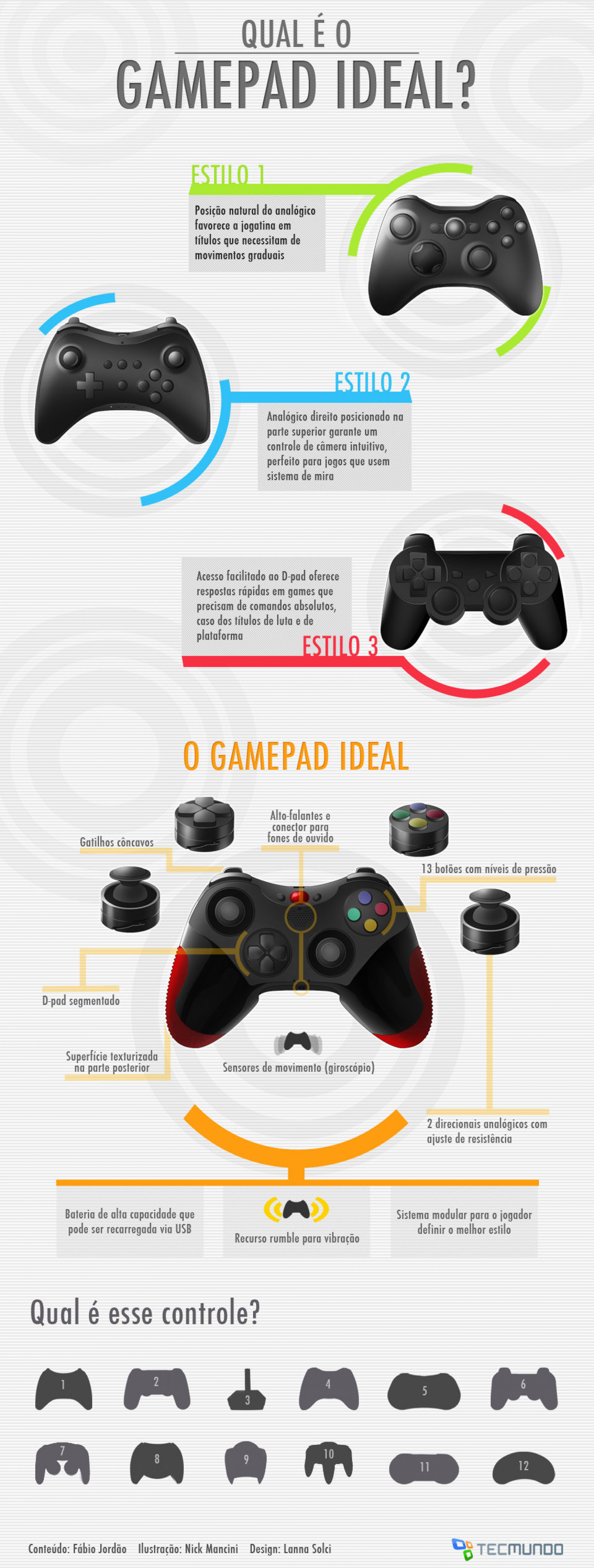 The ideal gamepad Infographic