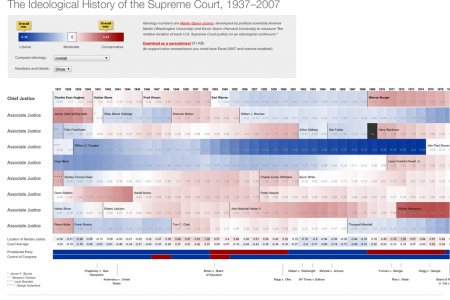 The Ideological History of the US Supreme Court, 1937-2007 Infographic