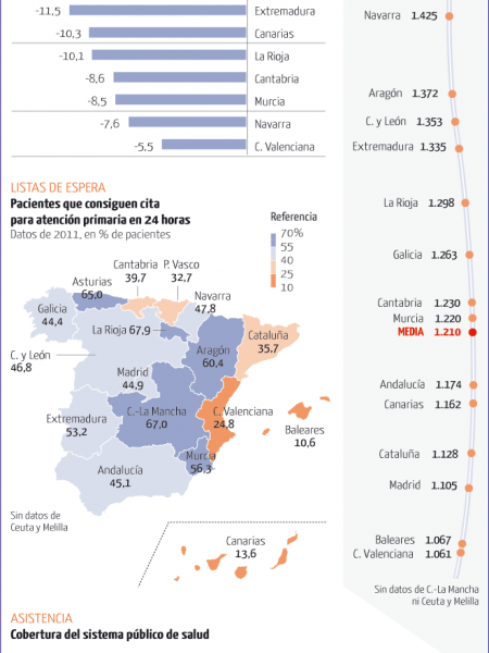 The imbalance in the Spanish public health Infographic