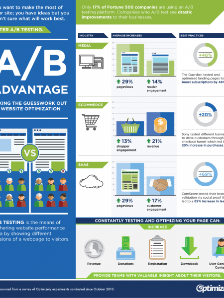 The Impact of A/B Testing Infographic