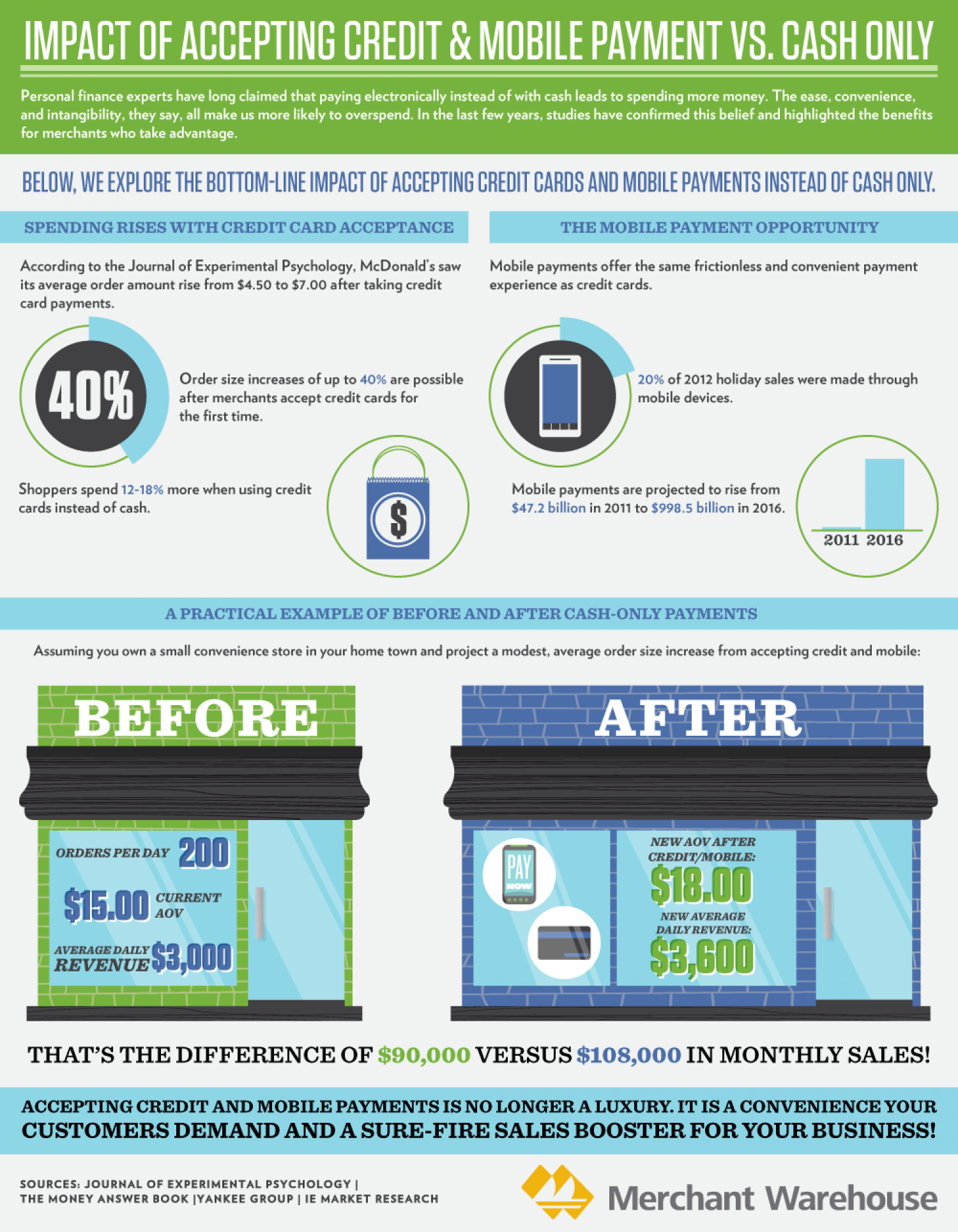 The Impact of Accepting Credit Cards and Mobile Payments versus Cash Only Infographic