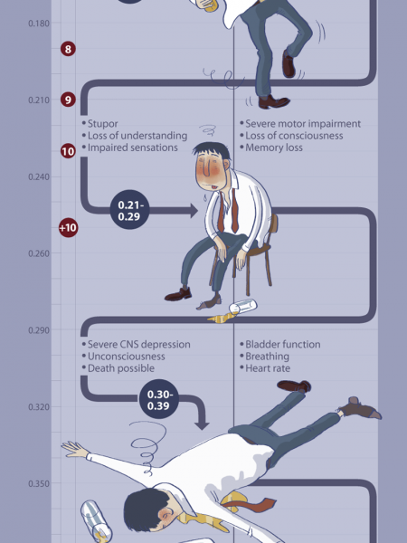 The Impact of Alcohol Infographic