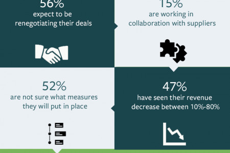 The impact of COVID-19 on B2B rebate deals Infographic