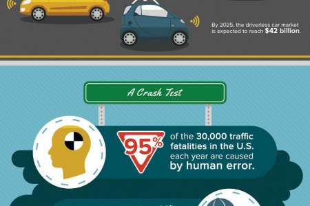 The Impact of Driverless Cars Infographic