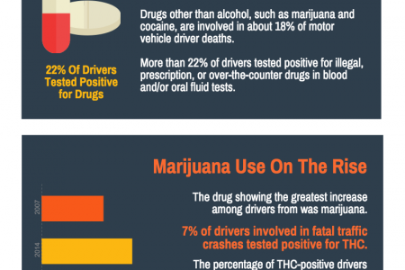 The Impact of Drugged Driving on Accidents Infographic