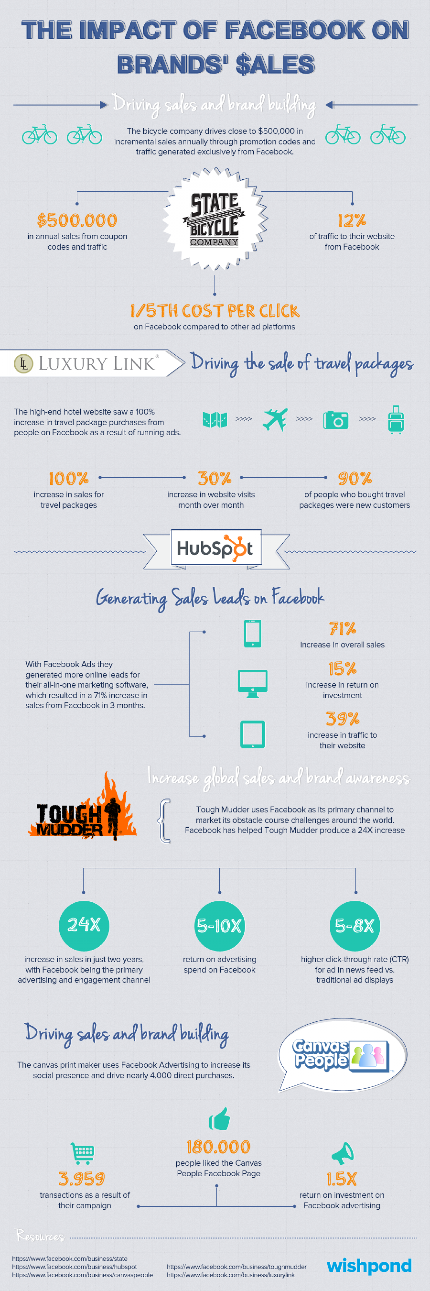The Impact of Facebook on Brands' Sales Infographic