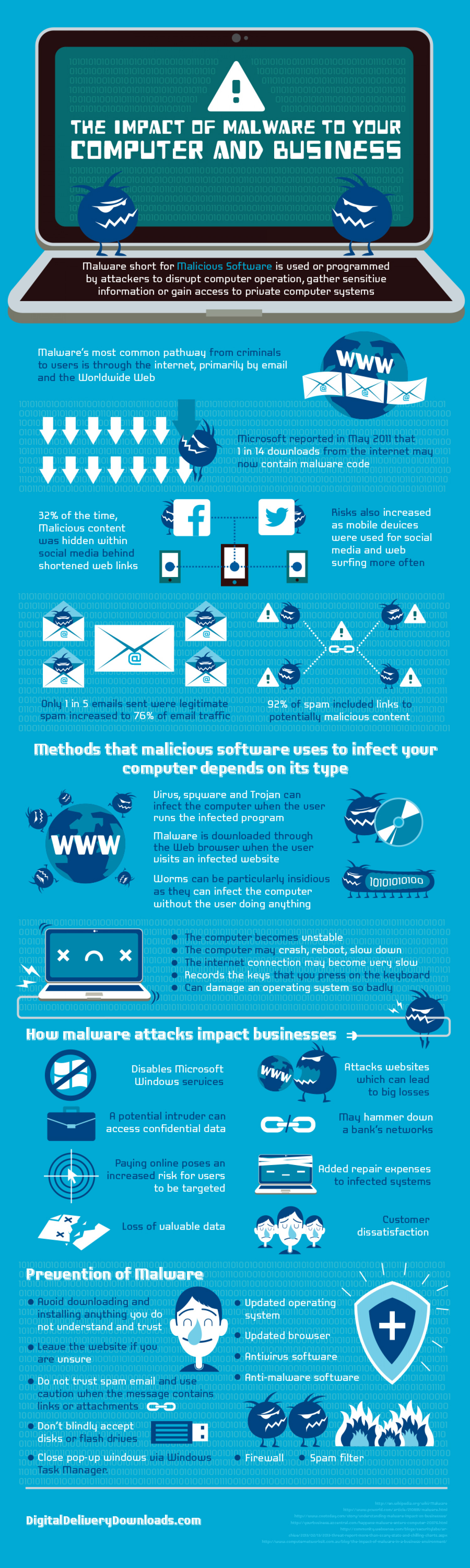 The Impact of Malware to Your Computer ans Business Infographic
