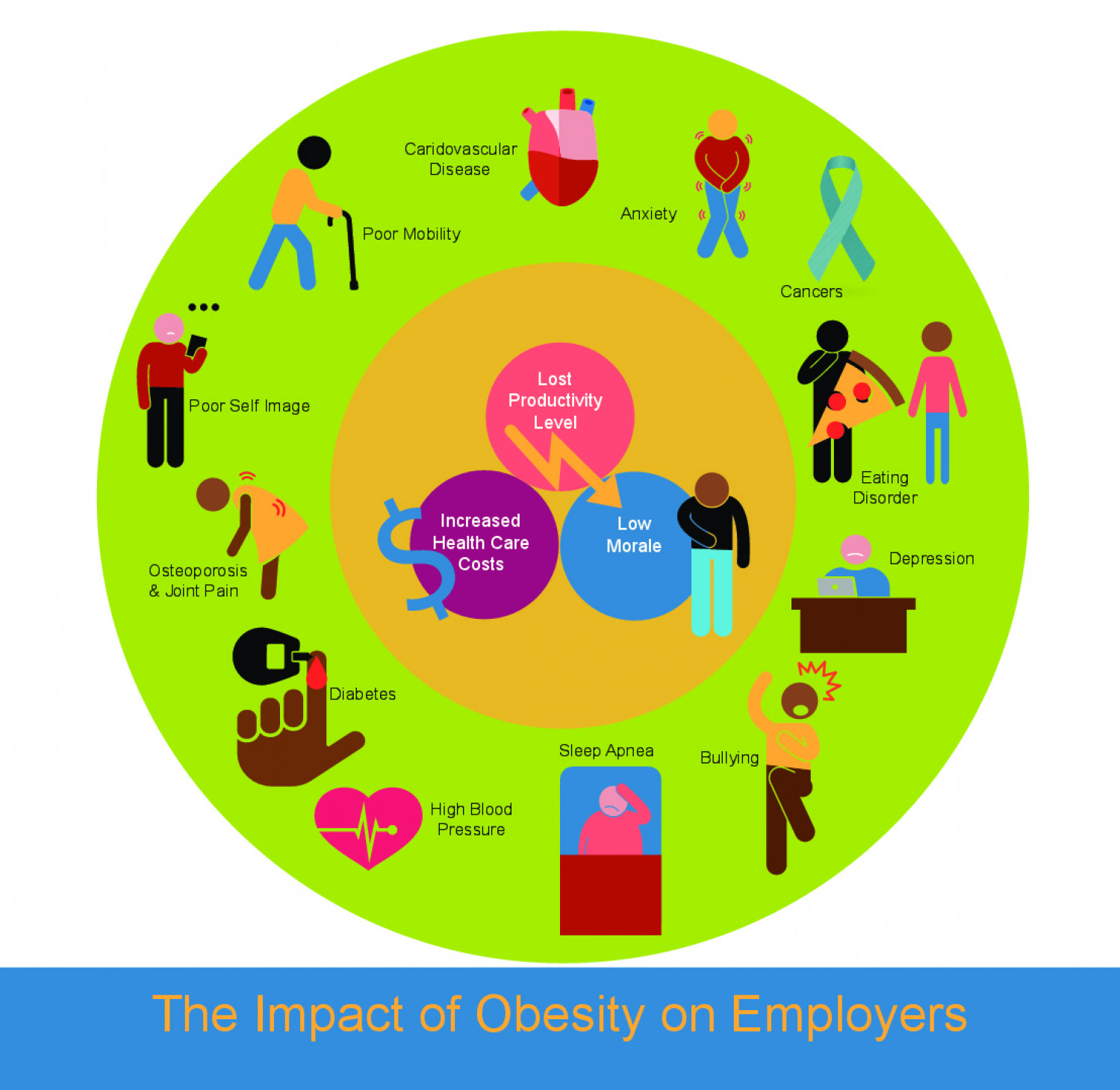 the impact of obesity on the