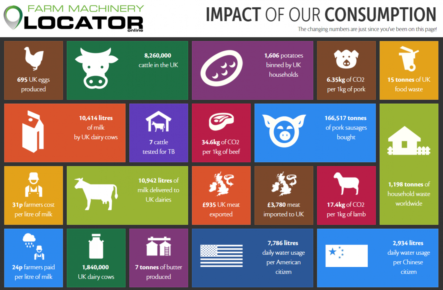 The Impact of Our Consumption Infographic