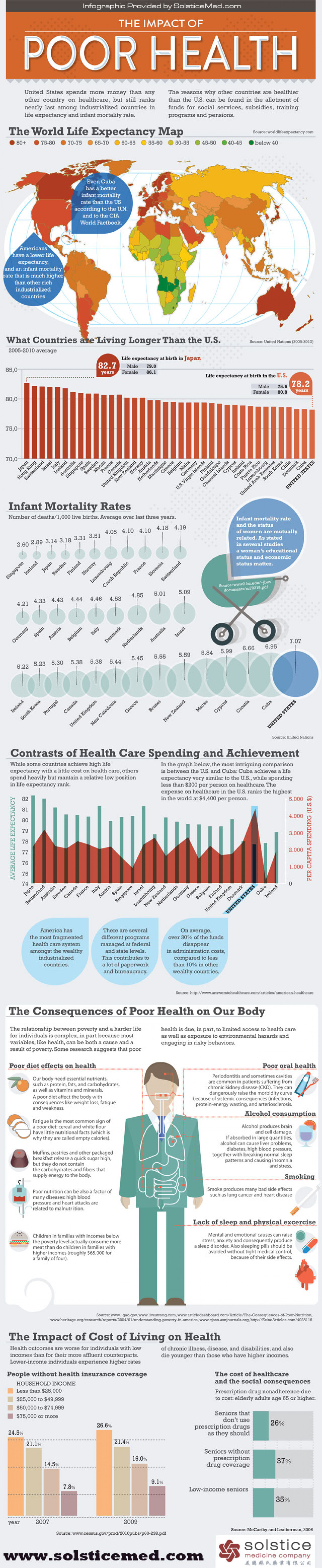 The Impact of Poor Health on America Infographic