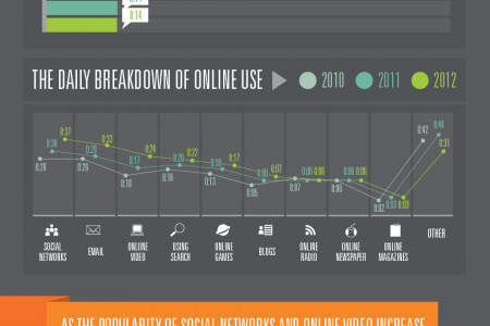 The Impact of Social Media and Digital Video on Web Usage Infographic