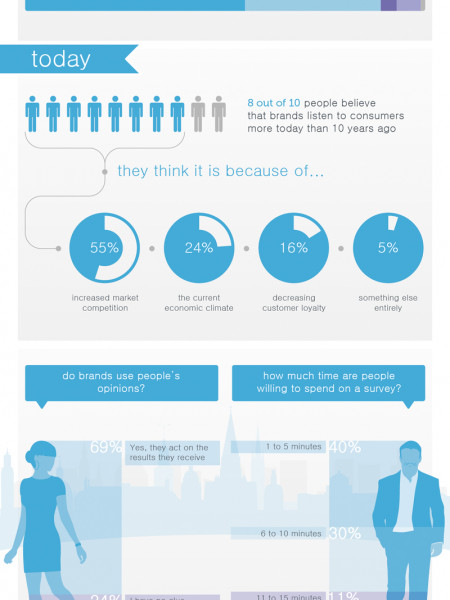 the impact of surveys Infographic