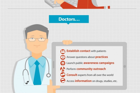 The Impact of Technology on Health Care Infographic