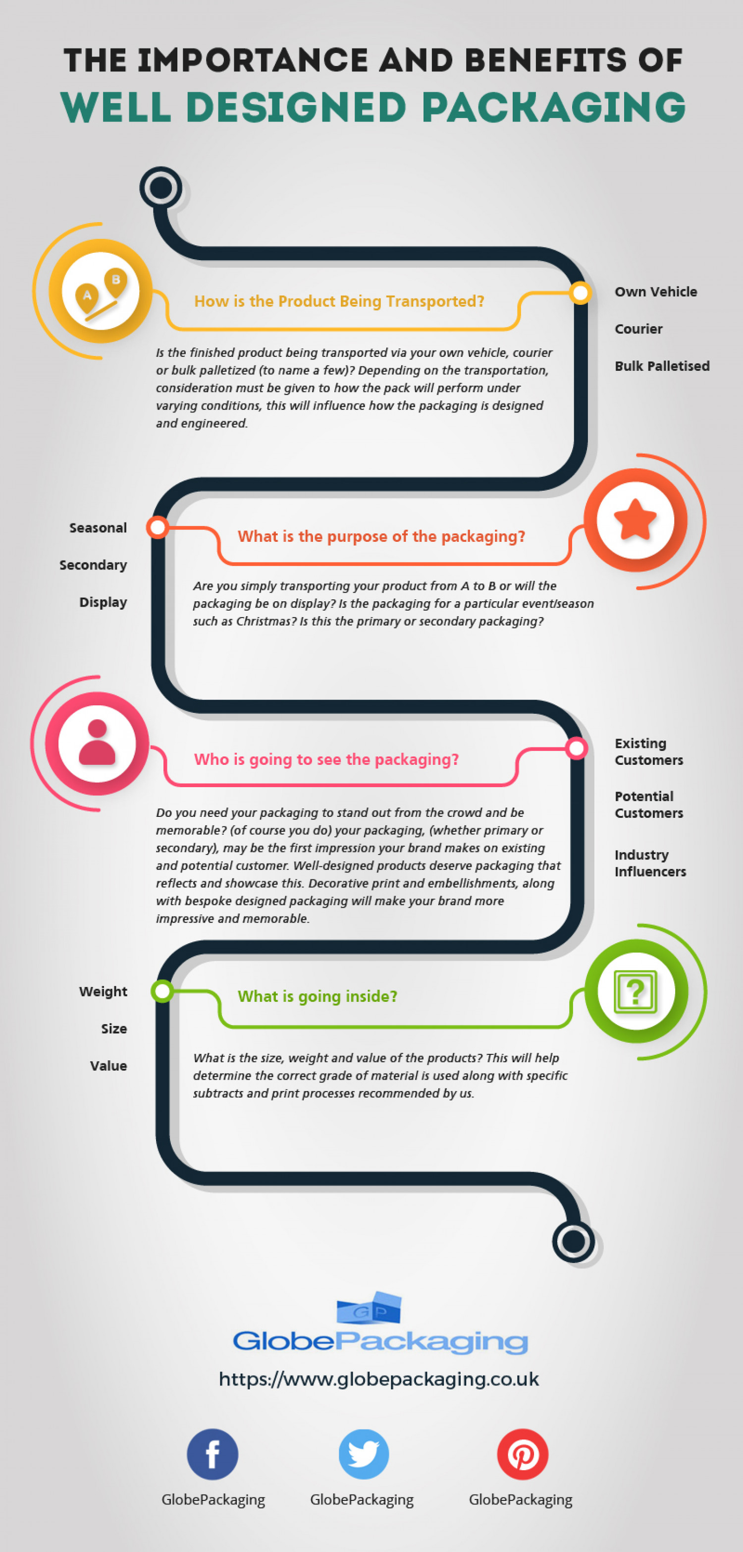 The Importance and Benefits of Well Designed Packaging Infographic
