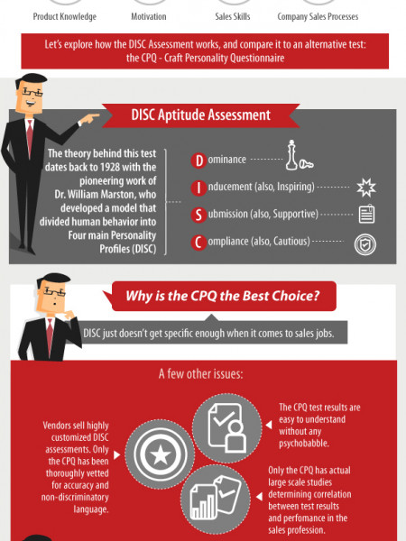 The Importance of Aptitude testing in Sales Infographic