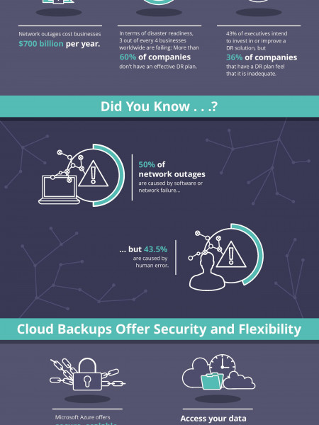 The Importance of Backup and Disaster Recovery Infographic