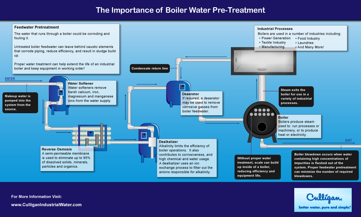 The Importance of Boiler Water Pre-Treatment   Visual.ly