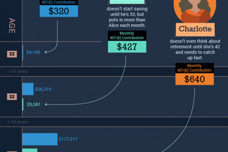 The Importance of Compound Interest when Saving for Retirement Infographic