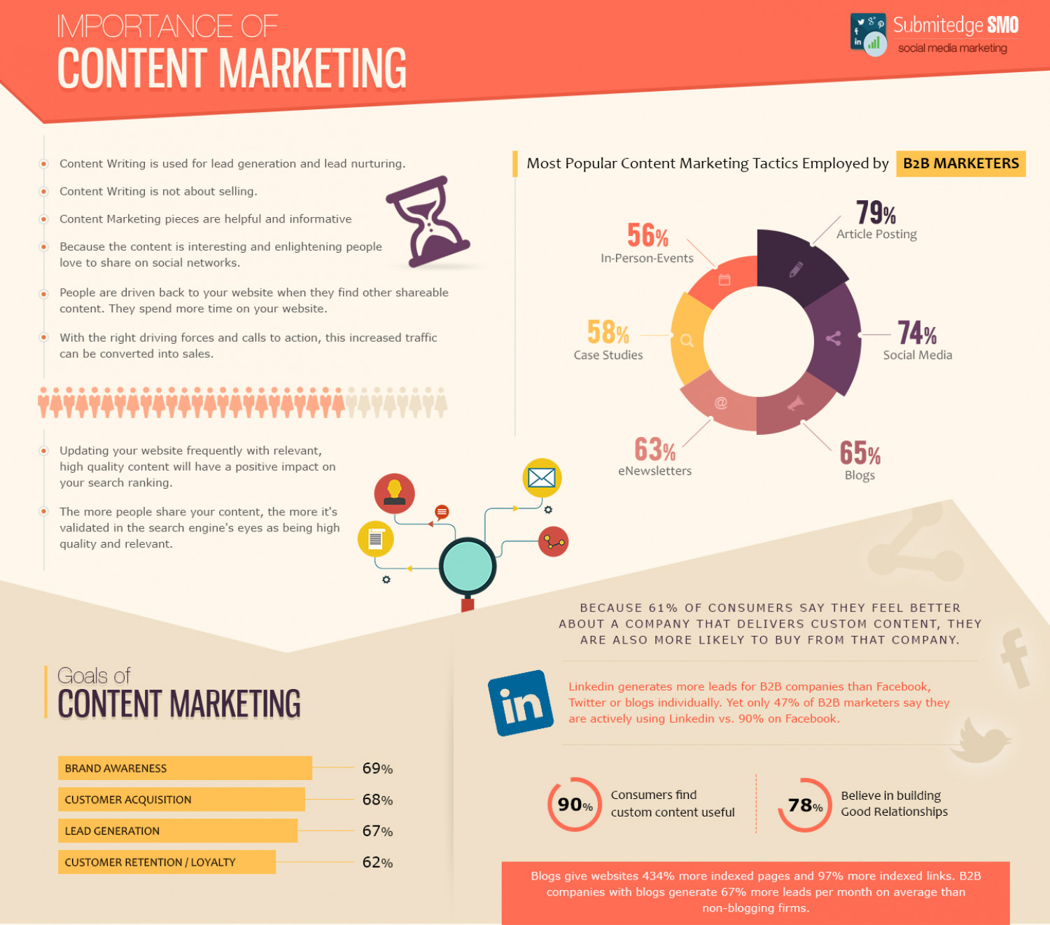 The Importance of Content Marketing Infographic