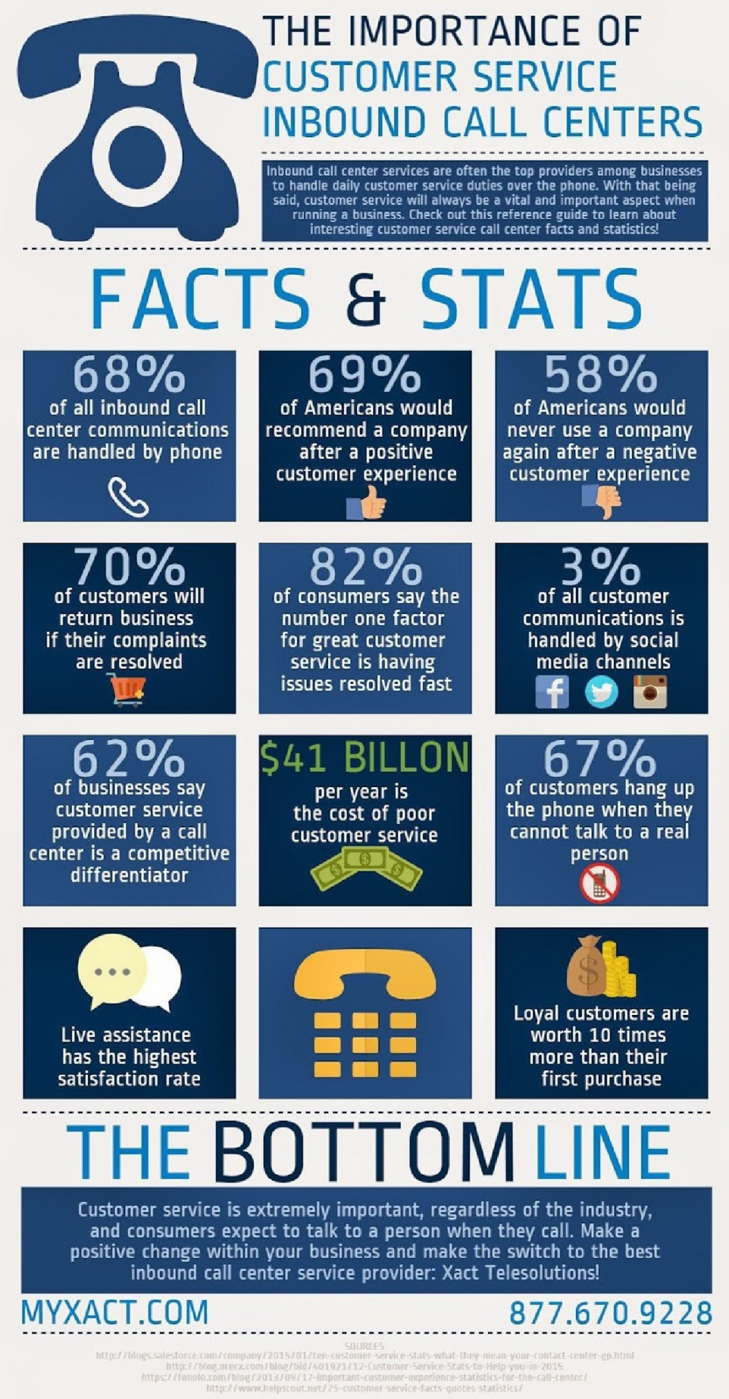 The Importance of Customer Service Inbound Call Centers Infographic