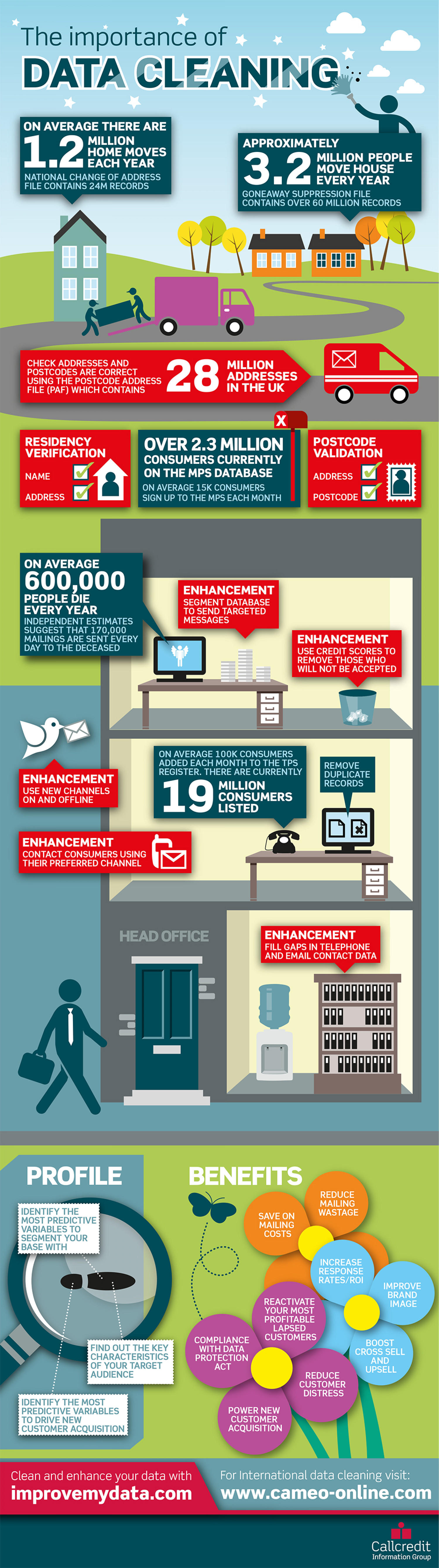 The importance of Data Cleaning Infographic