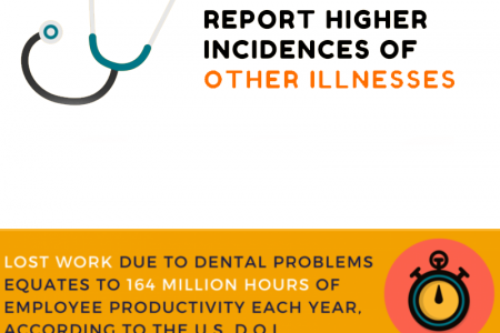 The Importance of Denefits Dental Benefits in Overall Oral Health Infographic
