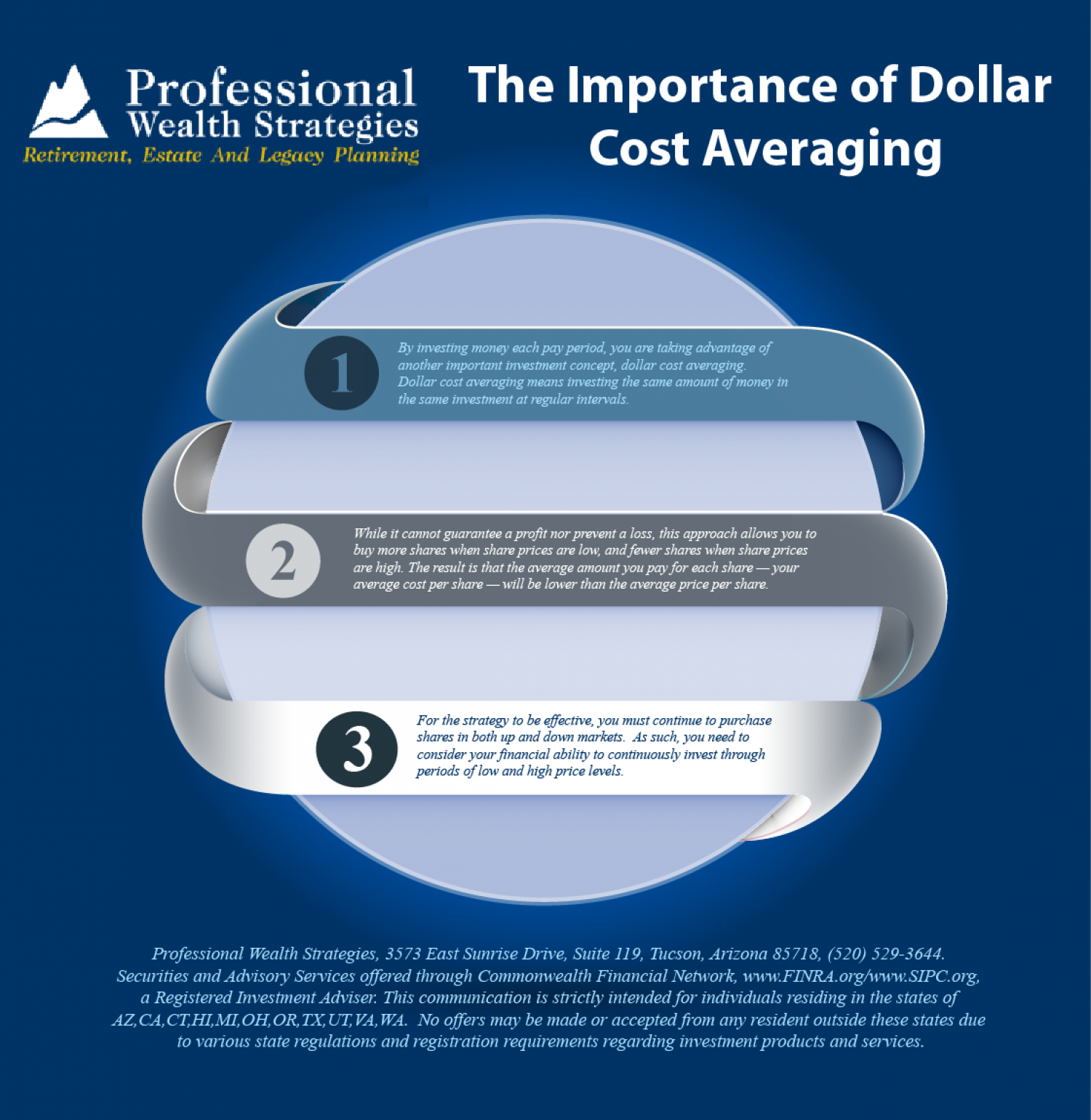 The Importance of Dollar Cost Averaging Infographic