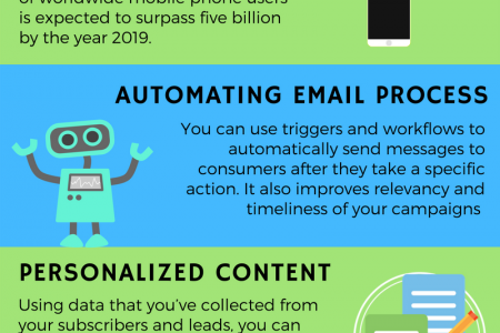 The Importance of Email Marketing by 2020 Infographic
