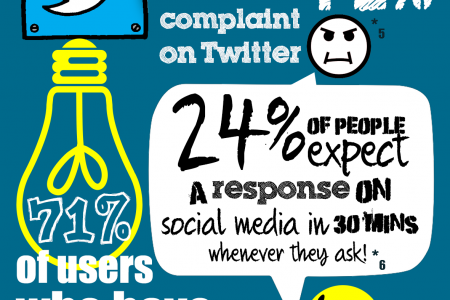 The importance of engagement on social media Infographic