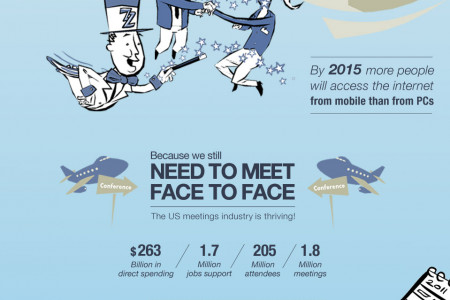 The Importance of Face to Face Meetings Infographic
