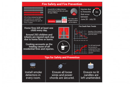 The Importance Of Fire Safety And Fire Prevention Infographic
