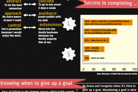 the importance of goals & when to give up! Infographic