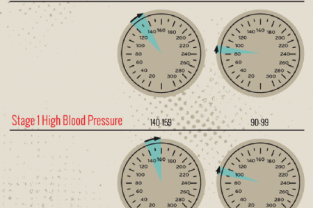 The Importance of Healthy Blood Pressure Infographic