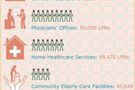 The Importance of LPNs for Healthcare Infographic