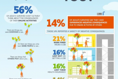 The importance of Online Reputation Management Infographic