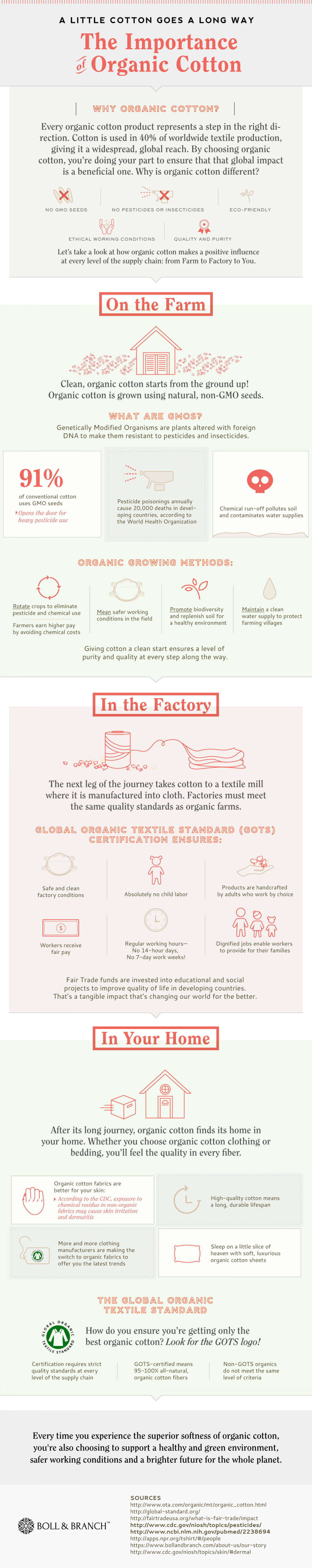 The Importance of Organic Cotton Infographic