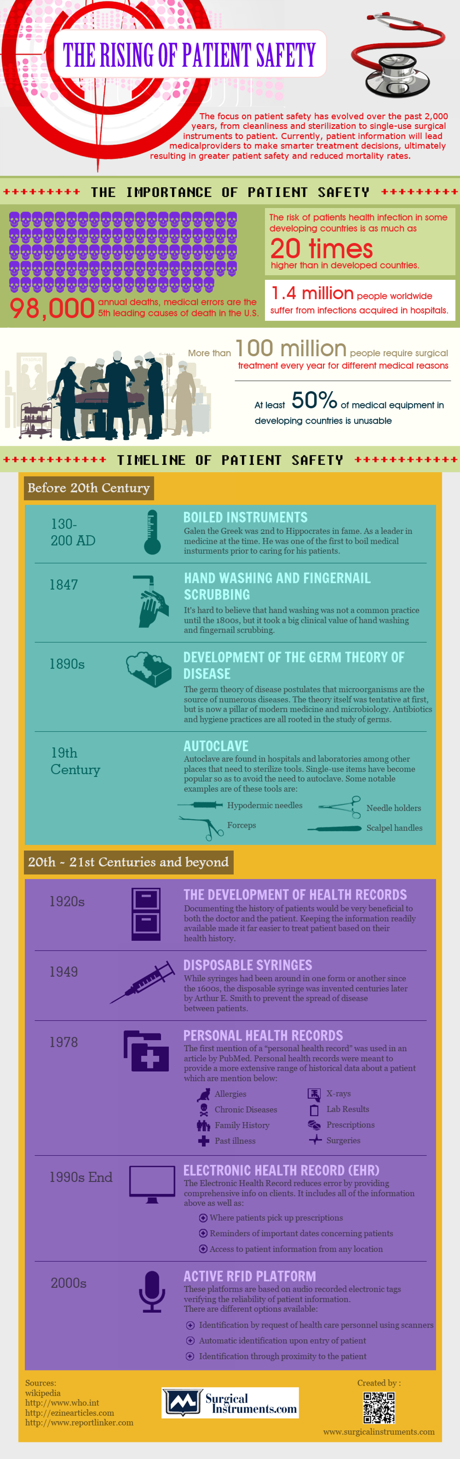 The importance of patient safety Infographic