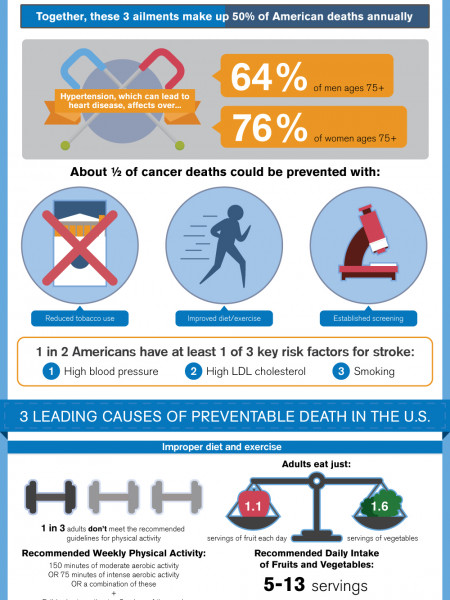 The Importance of Preventative Health Care Infographic