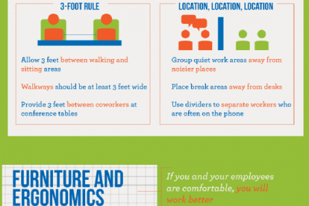 The Importance of Proper Office Space Planning Infographic
