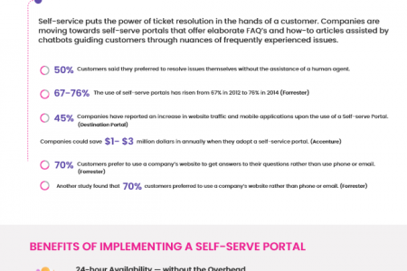 The Importance of Self Service in the Digital Age Infographic