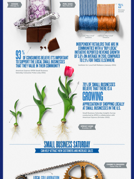 The Importance of Shopping Small Infographic