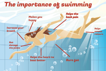 The importance of swimming Infographic