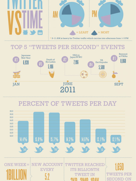 The Importance of Timing in Blogging,E-mail Marketing and Social Media Infographic