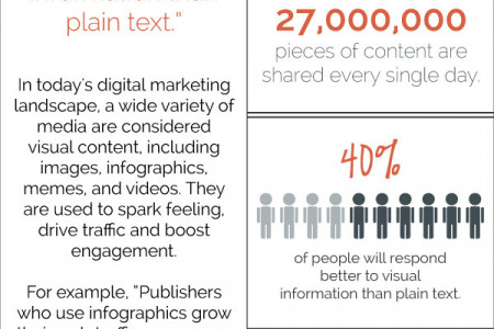 The Importance of Visual Content Infographic